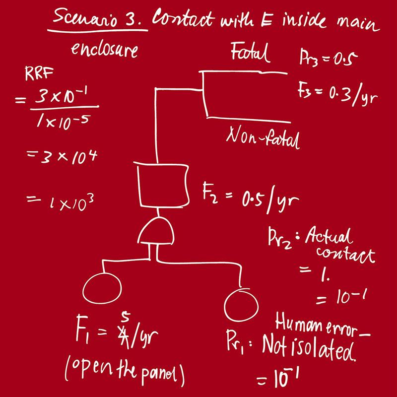 Diagram of functional safety scenario