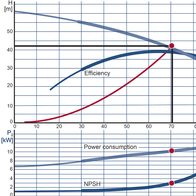 Graph showing power consumption and resource efficiency